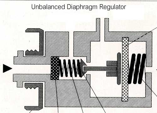Unbalanced-Diaphragm