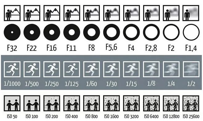 aperture shutter speed iso sensitivity